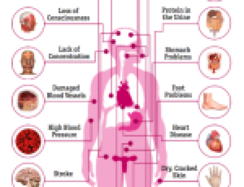 The Effects of Diabetes on the Body